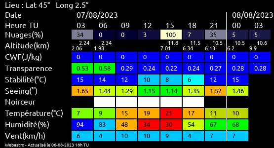 Prévisions météo à Marthod (table d'orientation)